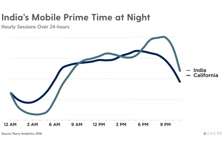 Yahoo, Flurry Analytics, State of the App Nation in India, Mobile Usage