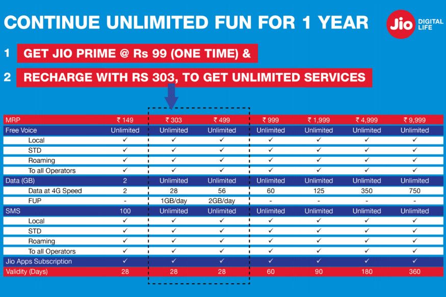 Reliance Jio Prime Membership plan 1 - Over 80 Percent Reliance Jio Users to be Active Post Free Offers: Survey