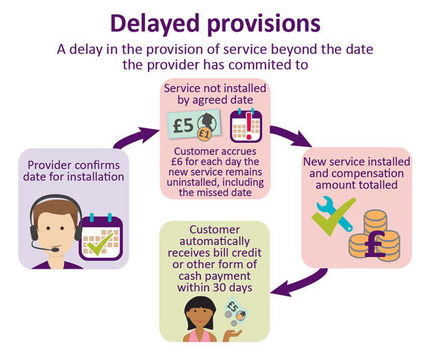 auto comp delayed provision - Ofcom wants automatic compensation for the people when ISPs fail