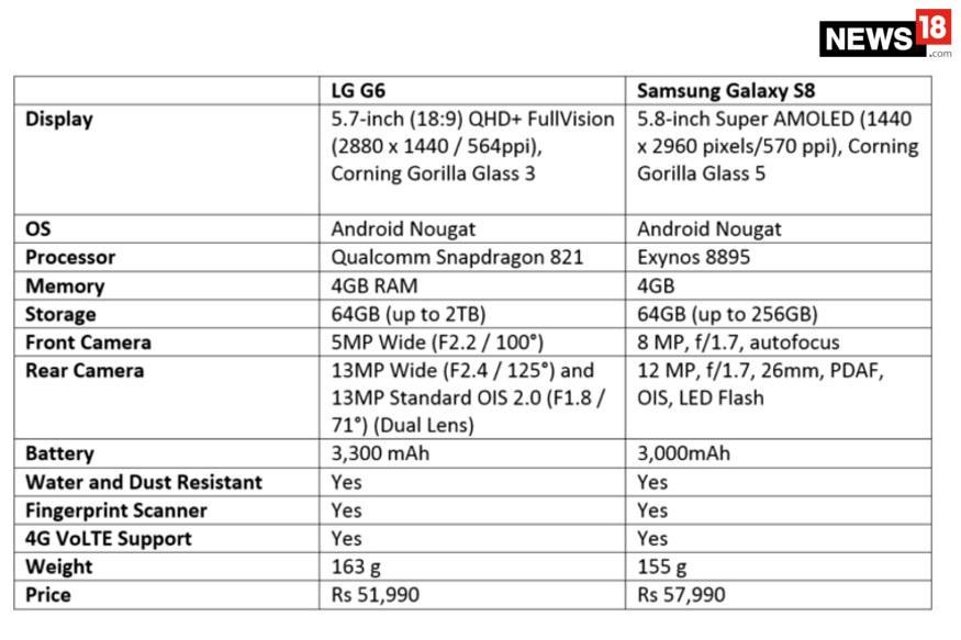 S8 vs G6 specs
