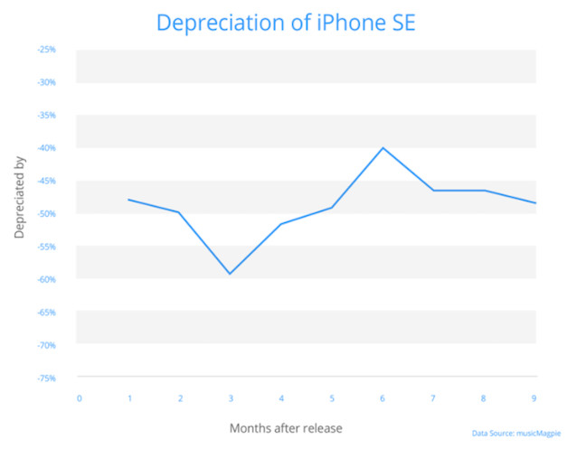 iphone se dep - Not the droids you're looking for – worst handsets to resell