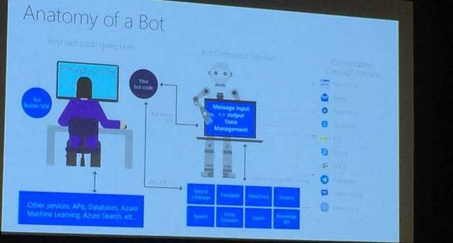 build bot talk - Bot you see is what you get: The cold reality of Microsoft's chat 'AI'