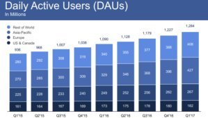 fb daus q12017 100721410 medium - Facebook nears 2 billion users, warns ad growth will slow