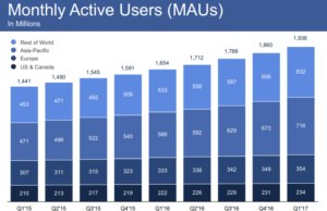 fb maus q12017 100721411 medium - Facebook nears 2 billion users, warns ad growth will slow