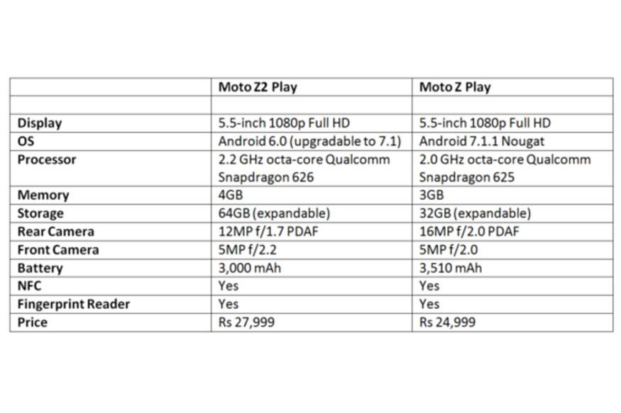 Motorola Moto, Moto Z2 Play, Moto Z2 Play price, Moto Z2 Play vs Moto Z Play