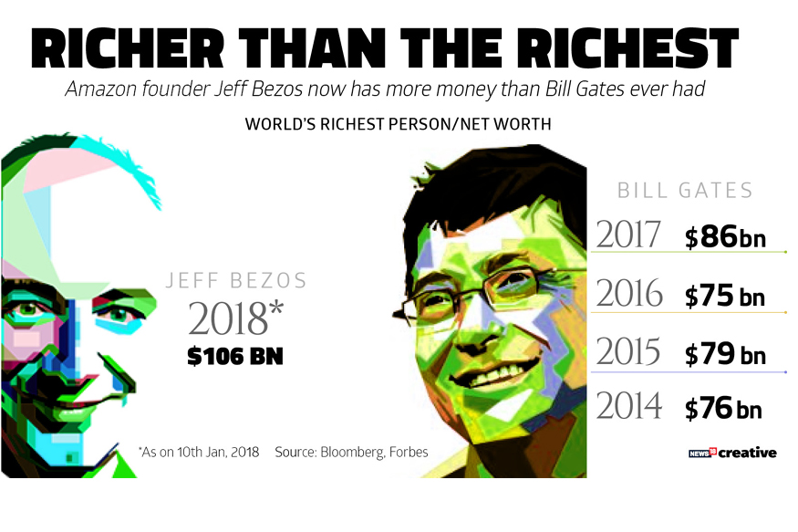 Amazon CEO Jeff Bezos, Richest person of all time, Microsoft Founder Bill Gates, Amazon Shares