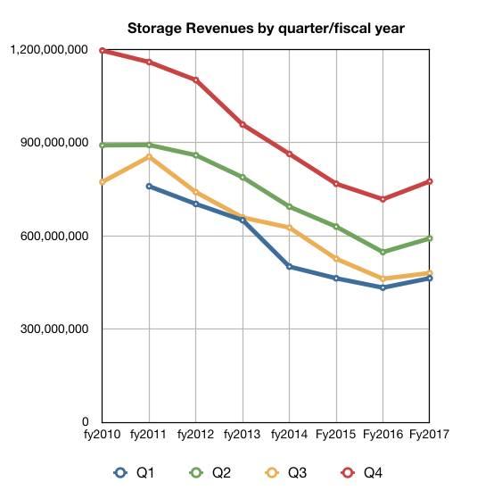 IBM_Storage_By_Q_to_Q4cy2017