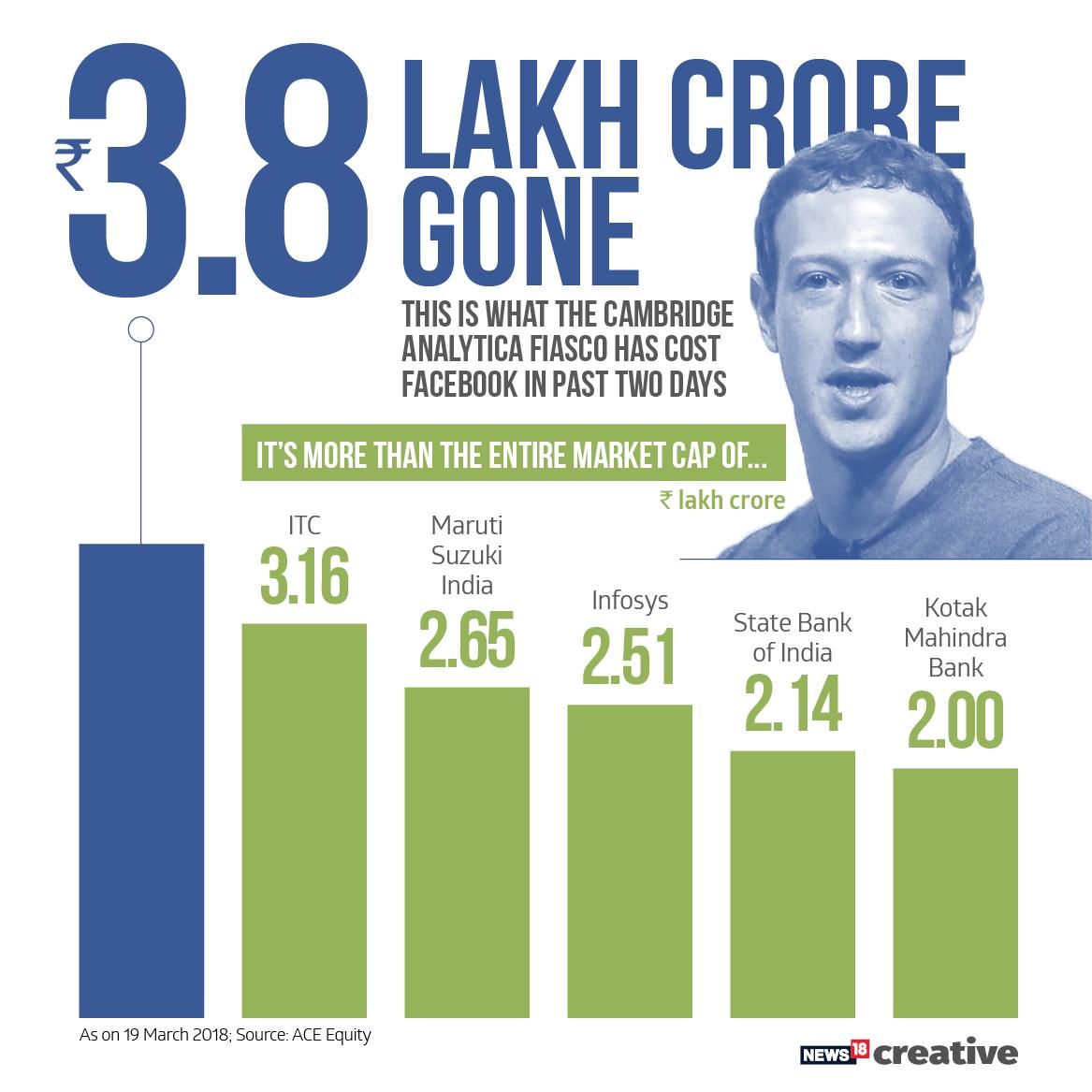 facebook 3.8 lakh crore