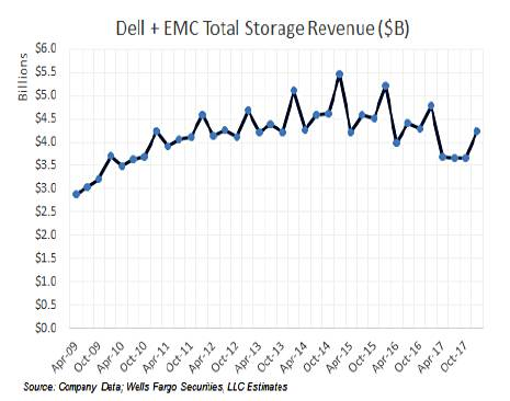 Rakers_Dell_Storage_2009_2017_by_quarter