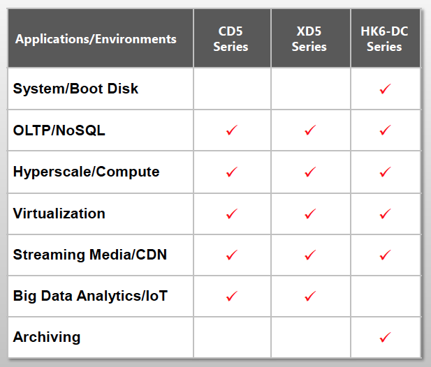 Tosh_datacentre_SSD_Trio_table